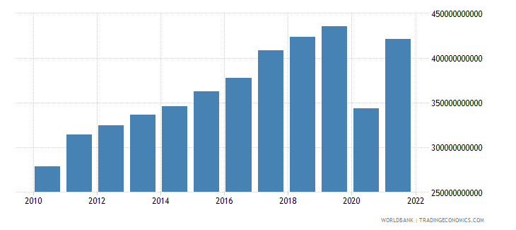 spain exports of goods and services current lcu wb data
