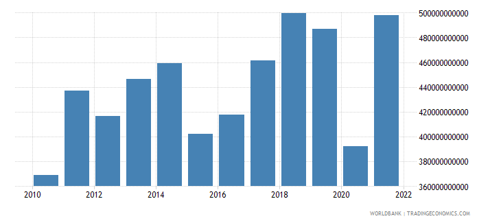 spain exports of goods and services us dollar wb data