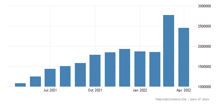 Spain Exports of Intermediate Goods - Energy Products