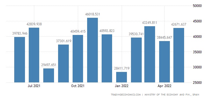 Spain Exports of Machinery - Agricultural