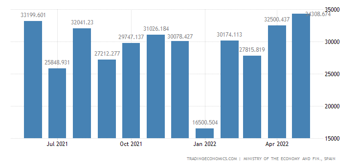 Spain Exports of Machinery - Construction