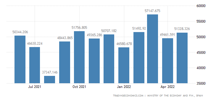 Spain Exports of Medical-surgical Instrument & Apparatus