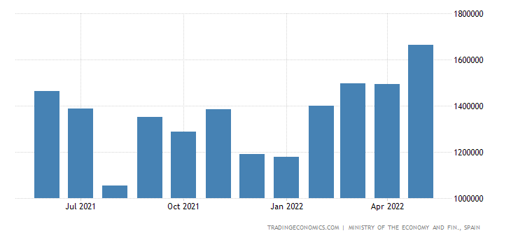 Spain Exports of Metallic Products
