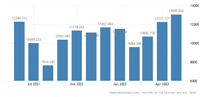 Spain Exports of Optical Instrument & Apparatus