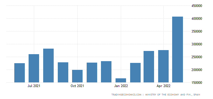 Spain Exports to Brazil