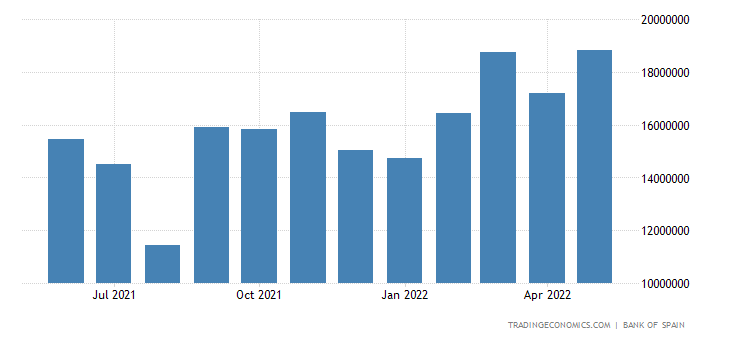 Spain Exports to EUrozone