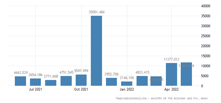 Spain Exports to Iceland
