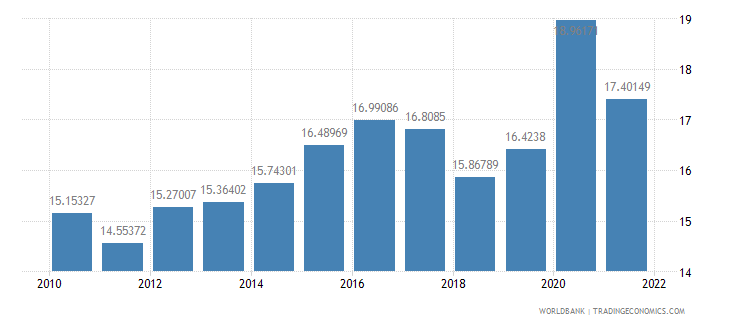 spain food exports percent of merchandise exports wb data