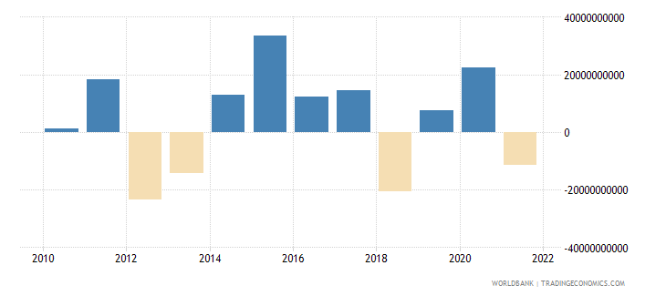 spain foreign direct investment net bop us dollar wb data