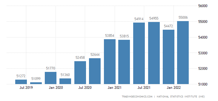 Spain GDP From Public Administration
