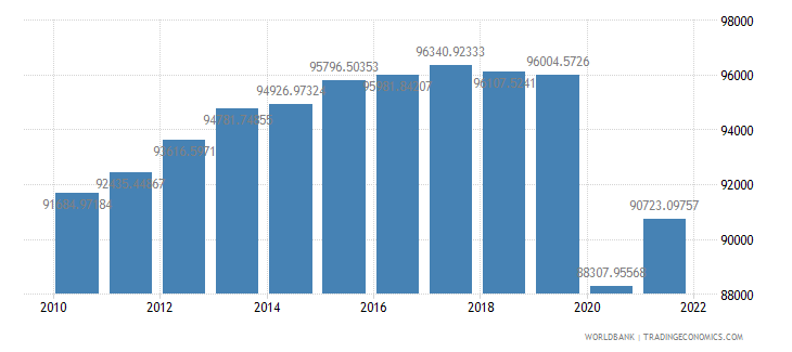 spain gdp per person employed constant 1990 ppp dollar wb data