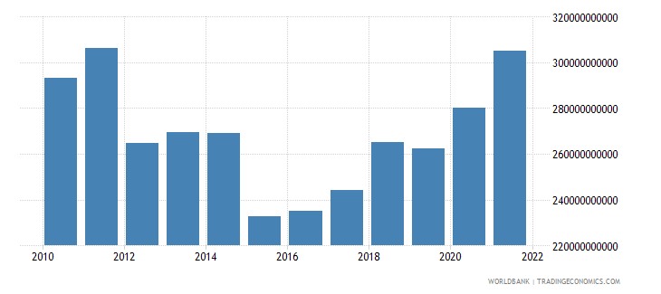spain general government final consumption expenditure us dollar wb data