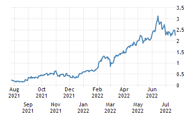One-Year Chart for Spain Government Bonds 10 Year Generic Bid Yield
