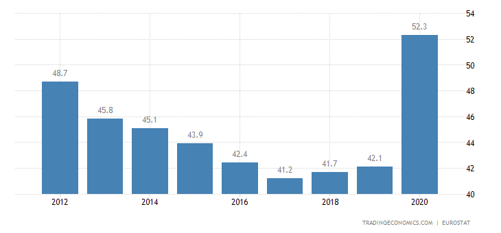 Spain Government Spending to GDP