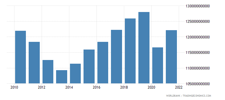 spain gross national expenditure constant 2000 us dollar wb data