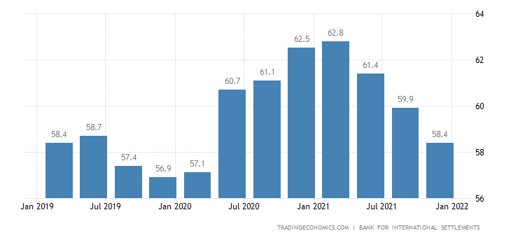 Spain Households Debt To Gdp