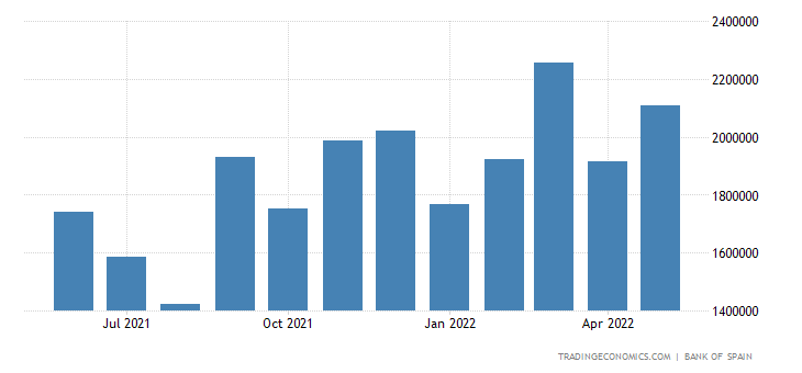 Spain Imports of Capital Goods - Machinery Equipment