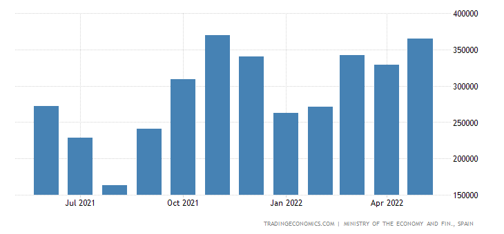 Spain Imports of Capital Goods - Transport Material, Gr