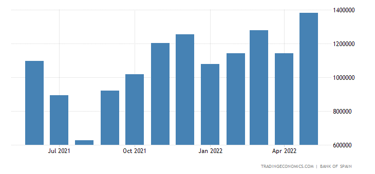 Spain Imports of Consumer Goods - Durable, Passenger Ca