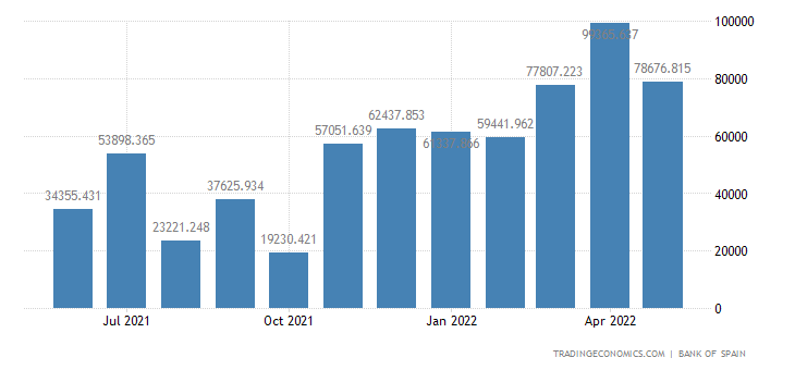 Spain Imports of Consumer Goods - Energy