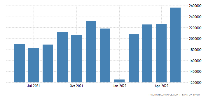 Spain Imports of Consumer Goods - Food