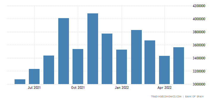 Spain Imports of Consumer Goods - Non-durable