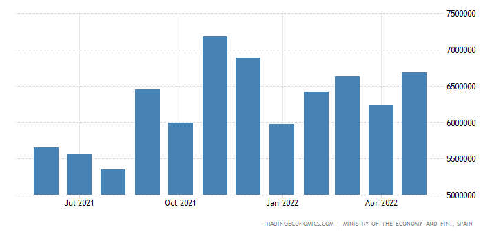 Spain Imports of Consumer Goods - Non Food