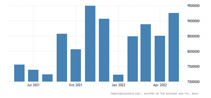 Spain Imports of Consumer Goods