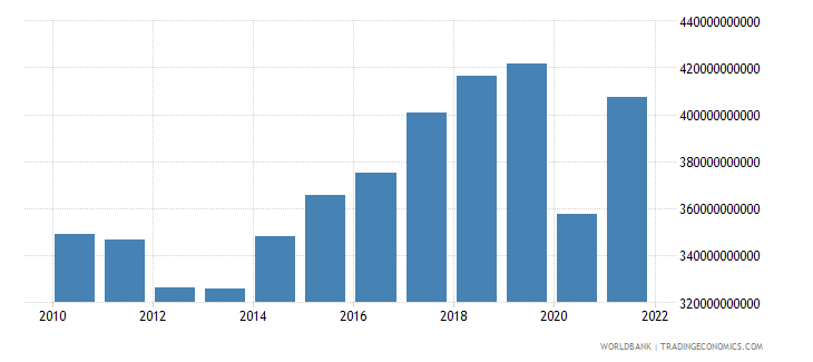 spain imports of goods and services constant 2000 us dollar wb data