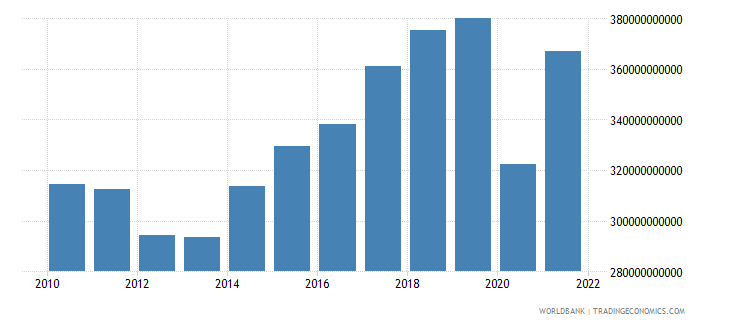 spain imports of goods and services constant lcu wb data