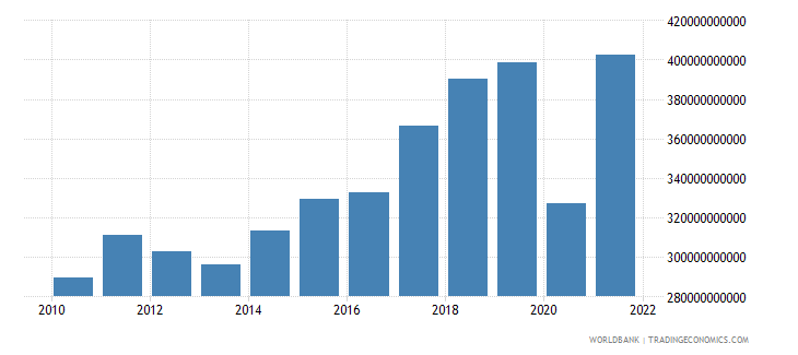 spain imports of goods and services current lcu wb data
