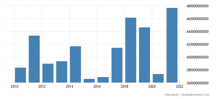 spain imports of goods and services us dollar wb data