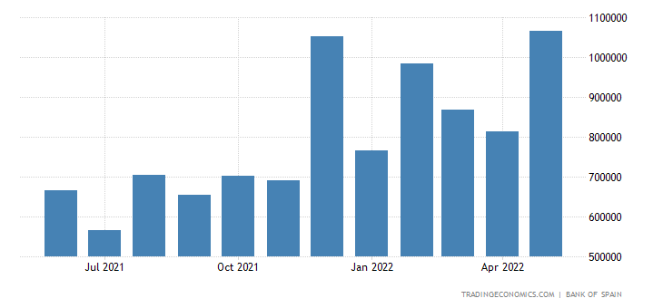 Spain Imports of Intermediate Goods - Agriculture