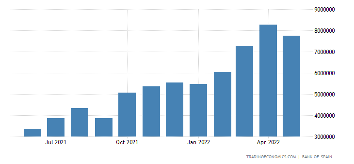 Spain Imports of Intermediate Goods - Energy Products