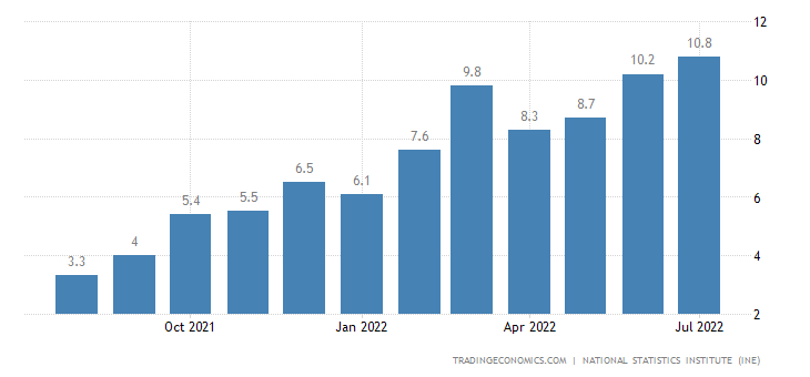 Spain Inflation Rate