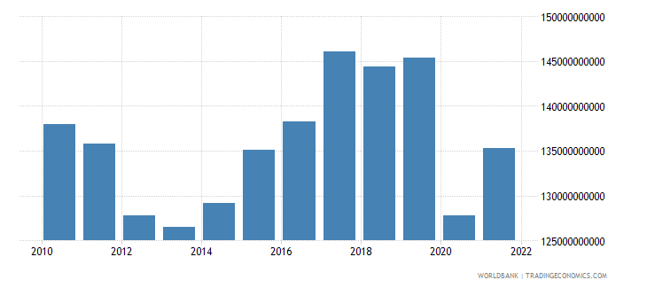 spain manufacturing value added constant 2000 us dollar wb data