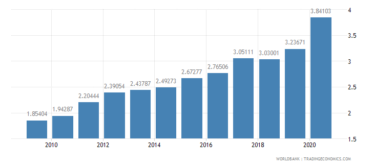 spain merchandise exports to developing economies in east asia  pacific percent of total merchandise exports wb data