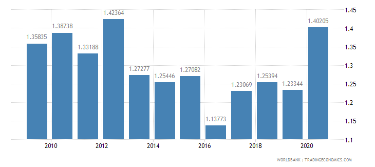 spain military expenditure percent of gdp wb data