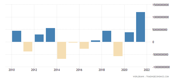 spain net errors and omissions adjusted bop us dollar wb data