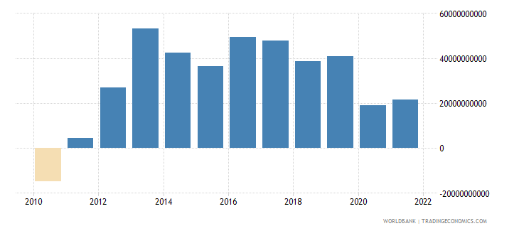 spain net trade in goods and services bop us dollar wb data