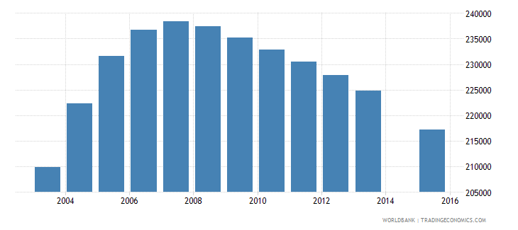 spain population age 0 female wb data