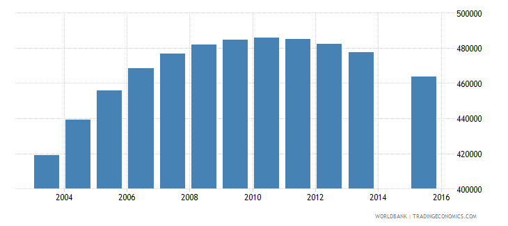 spain population age 1 total wb data
