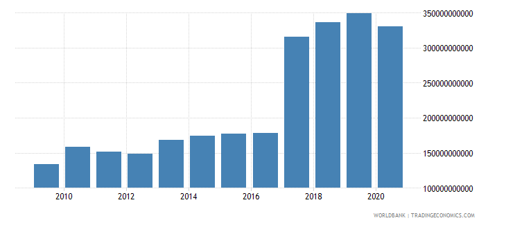 spain revenue excluding grants current lcu wb data
