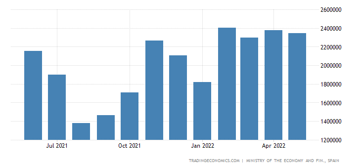 Spain Trade Balance: Consumer Goods - Food, Beverages &