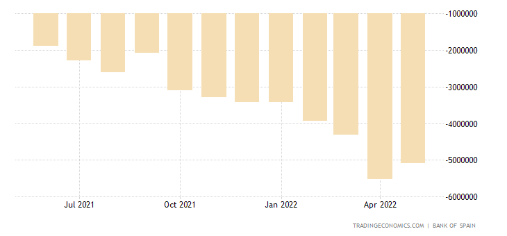 Spain Trade Balance - Energy Products