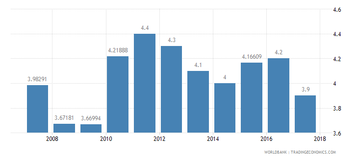 sri lanka burden of customs procedure wef 1 extremely inefficient to 7 extremely efficient wb data