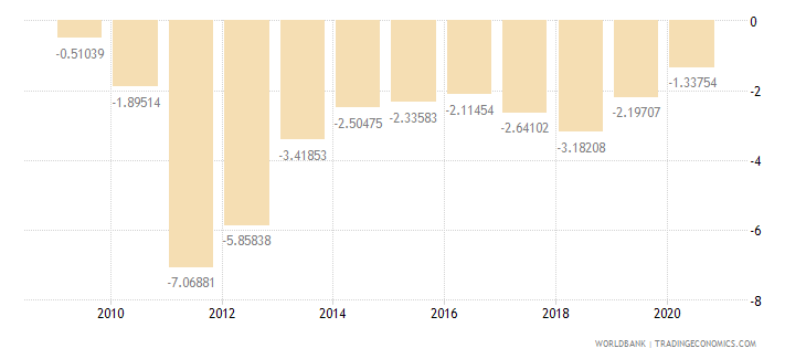 sri lanka current account balance percent of gdp wb data