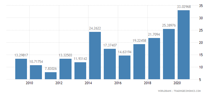 sri lanka debt service ppg and imf only percent of exports excluding workers remittances wb data