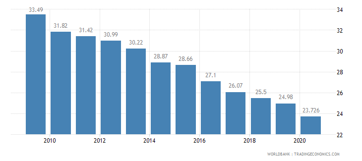 sri lanka employment in agriculture percent of total employment wb data
