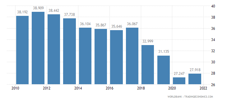 sri lanka employment to population ratio ages 15 24 male percent wb data